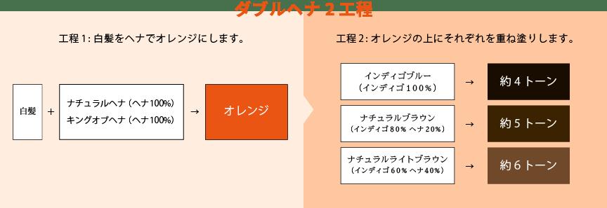 ヘナ(オレンジ)とインディゴ(ブルー)で重ね塗り=DOUBLE HENNA(2度塗り)の図版
